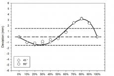 The graphic shows the deviation of the canal middle line relative to the straight central axis connection the center of the proximal cross section (0%) with the center of the distal cross section (100%). The deviation in the proximal half is very low. A bend is seen in the distal half of the canal.