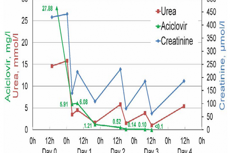 Figure 1. The course of serum levels of acyclovir, urea and creatinine under hemodialysis therapy in a 90-year-old woman with acute renal failure and severe neurotoxicity due to valacyclovir